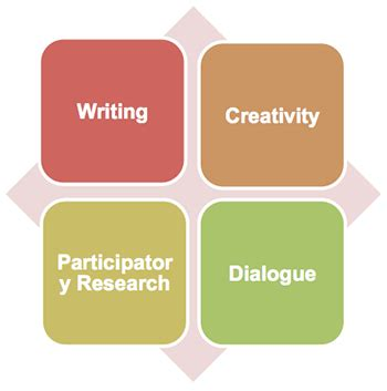 How to write dialogue in a reflective essay